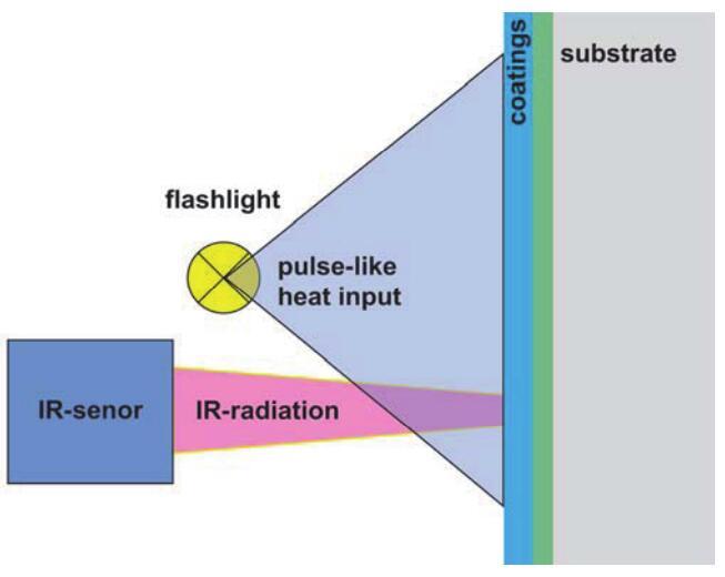 CoatMaster 在線非接觸式實時測厚系統測量原理結構圖